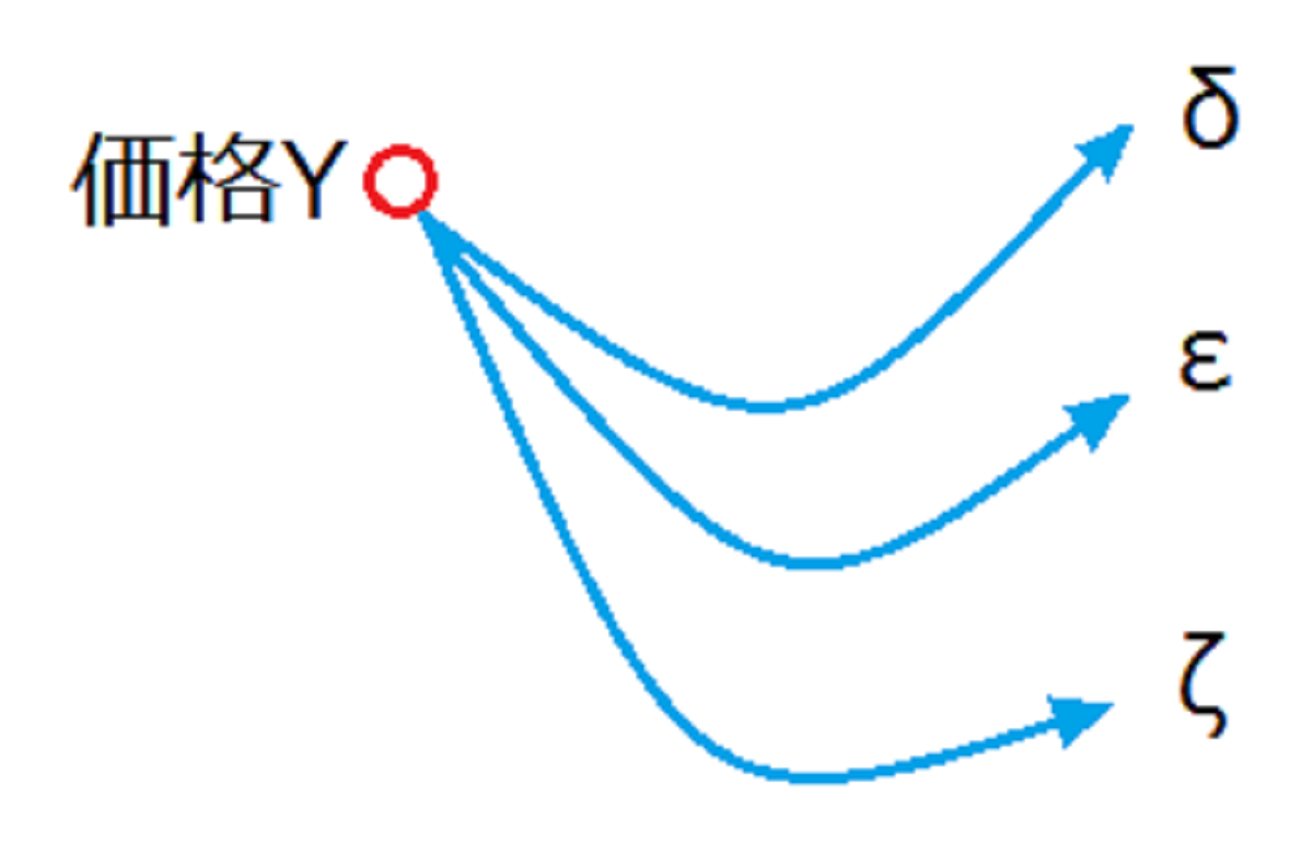 δ・ε・ζの3種の価格遷移