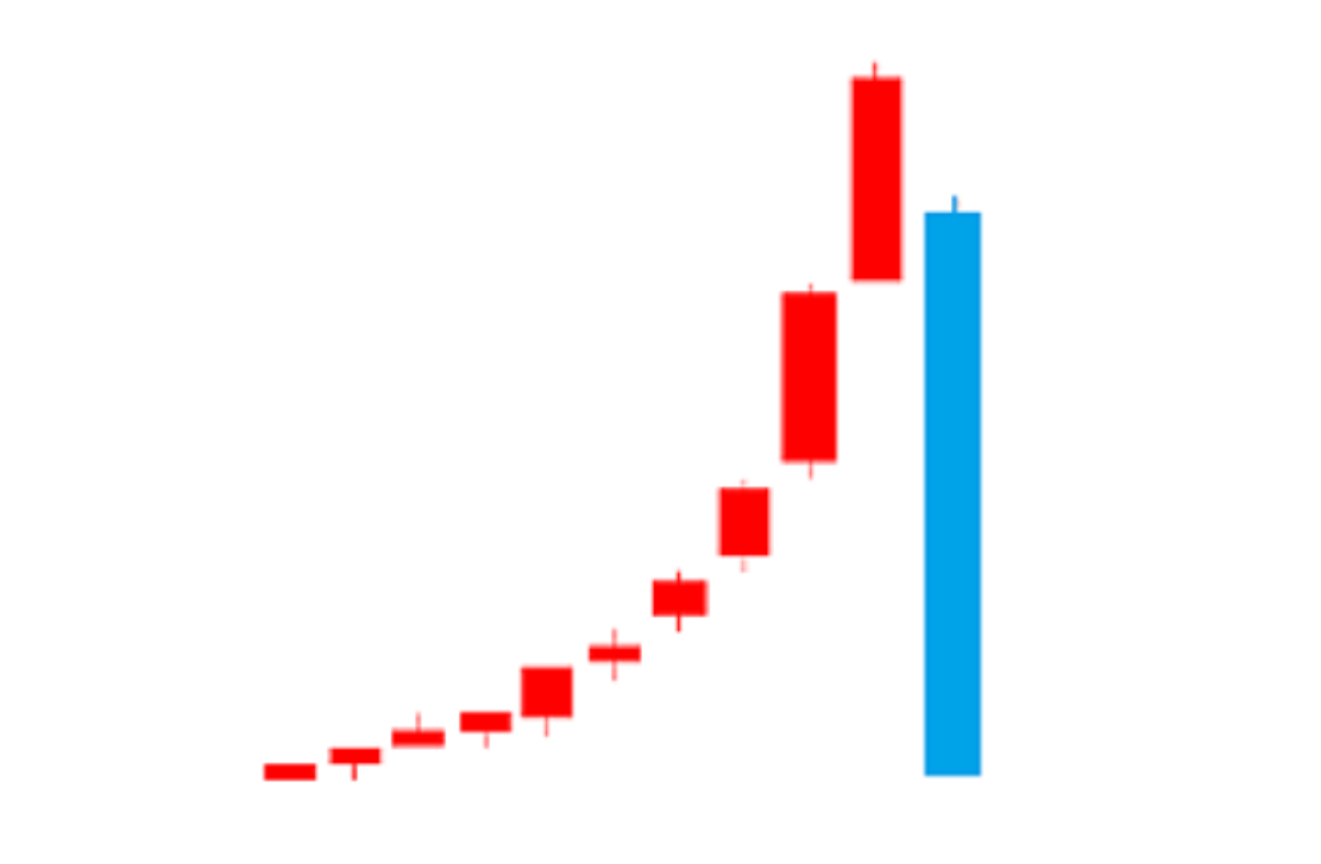 上昇から急落するチャート