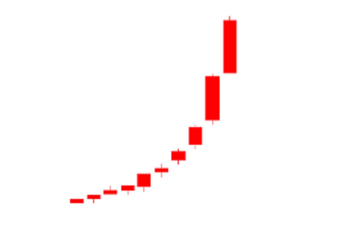 強烈に上昇中するチャート