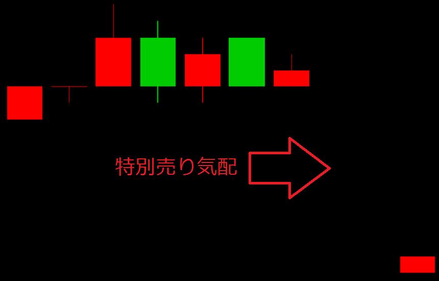 特別売り気配の分足チャート例