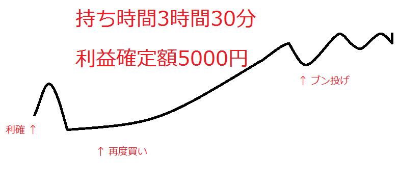 9424日本通信でストップ高を逃す