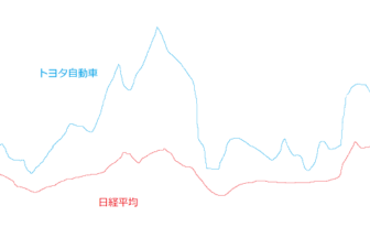 日経平均株価とトヨタ自動車の20年間のチャート比較