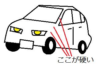 自動車の固い骨格部分