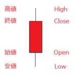ローソク足(陽線)の始値・高値・安値・終値