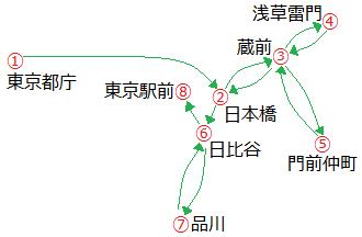 東京マラソン2019のコース概要
