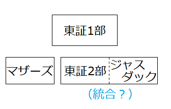 東証上場市場の区分け(予想)