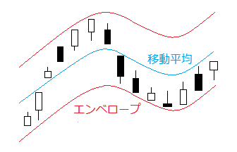 エンベロープを表示したチャート