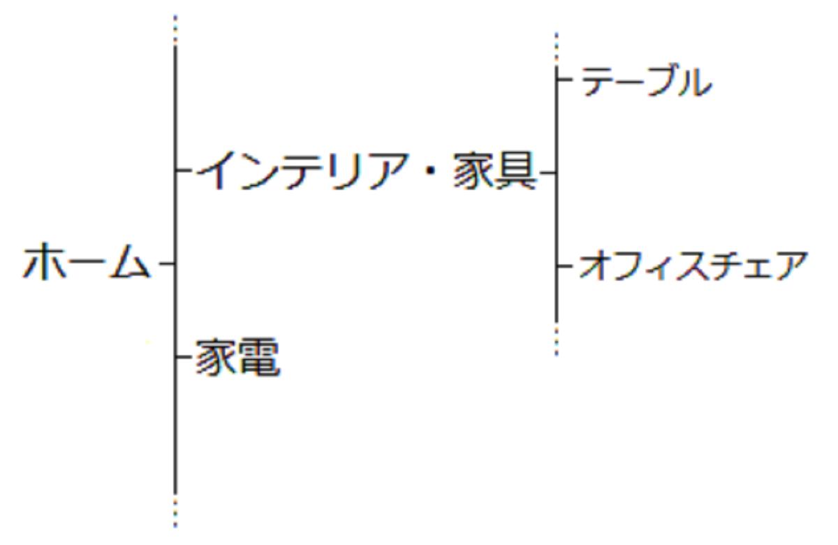 分類項目と配置図