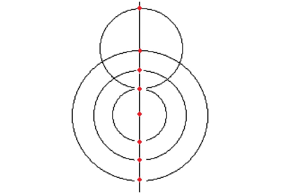 ピボットの重なった同心円