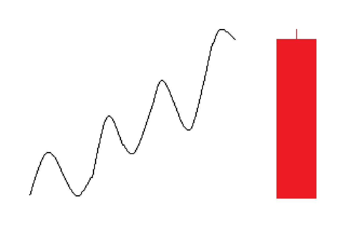 ロウソク足1本の詳細値動き