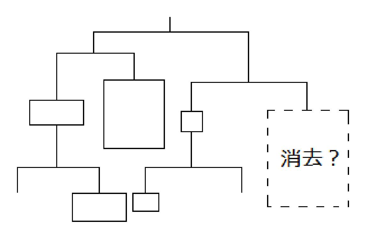 ヤマガタ図による論理構成