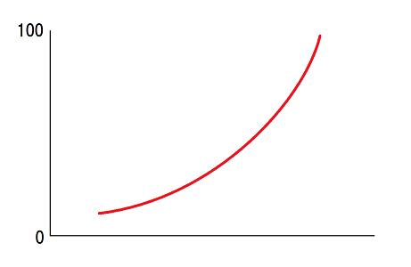 0から100まで上昇するグラフ