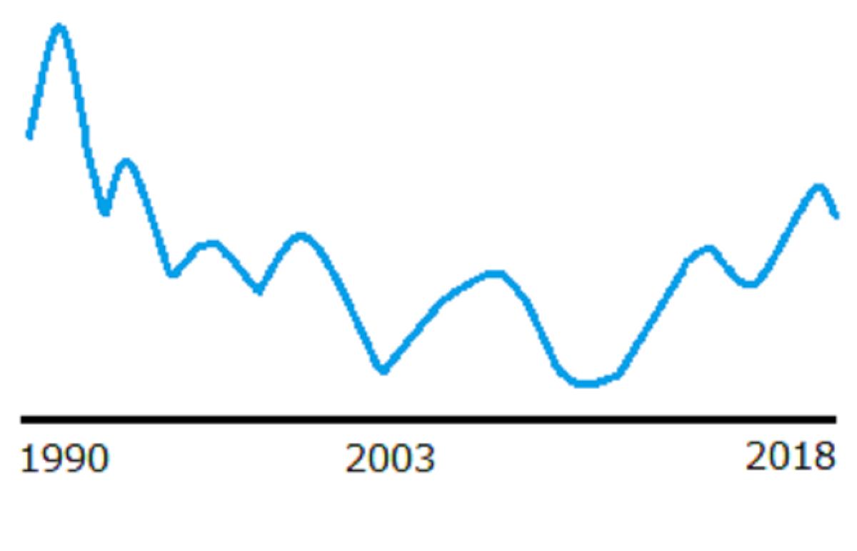 30年の日経平均チャート