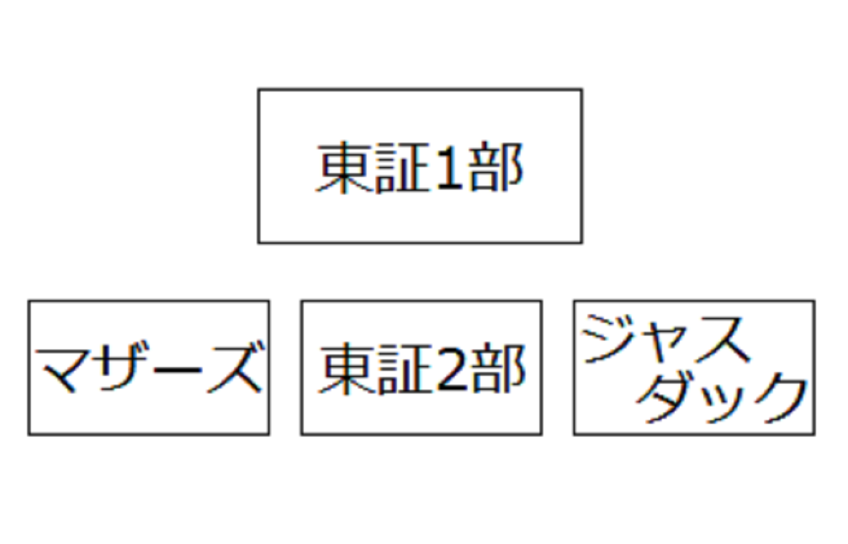 東証の分類
