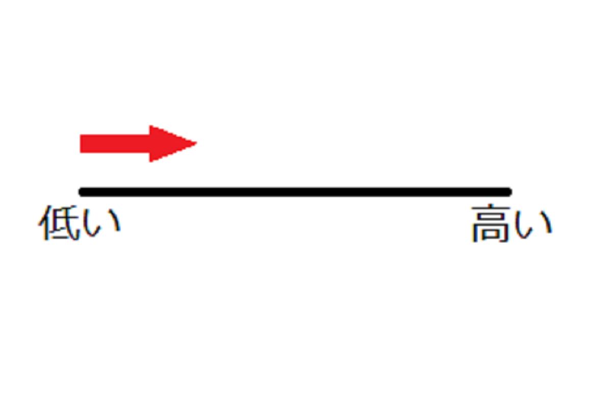 低い棒グラフ