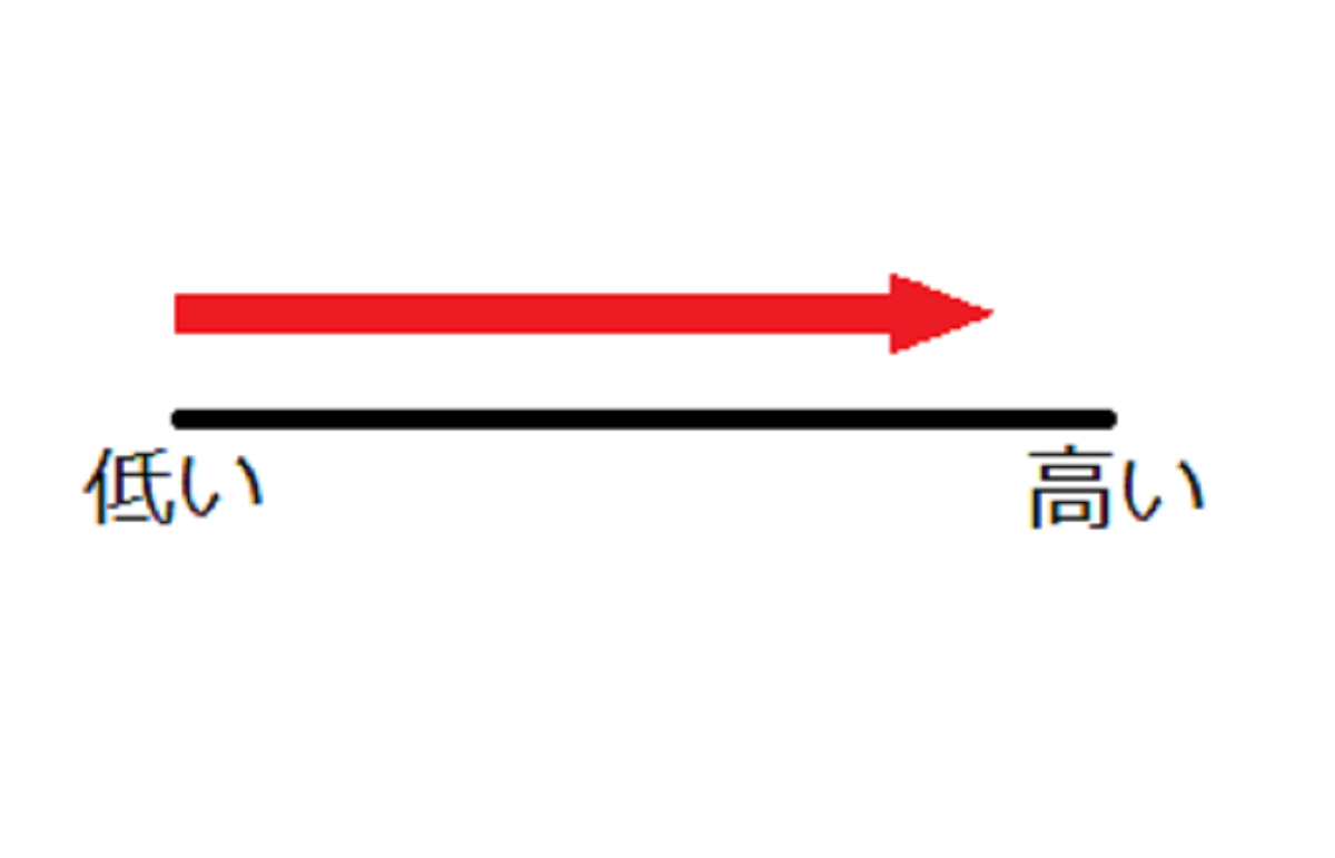 高い棒グラフ