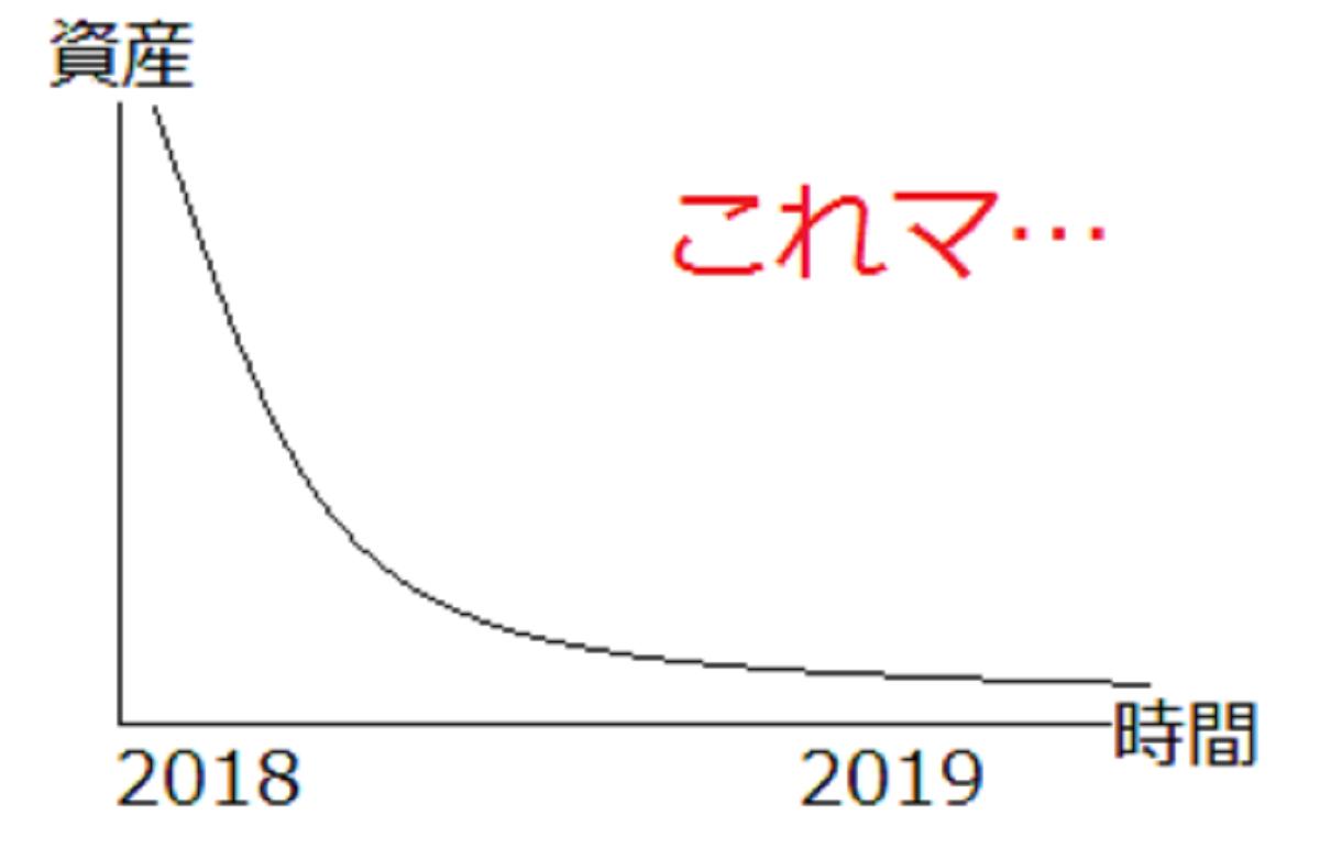 減衰するグラフと驚き