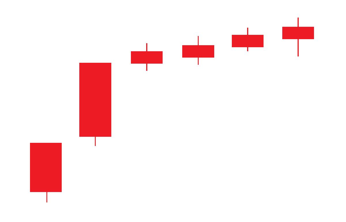 頭打ちとなる上昇チャート