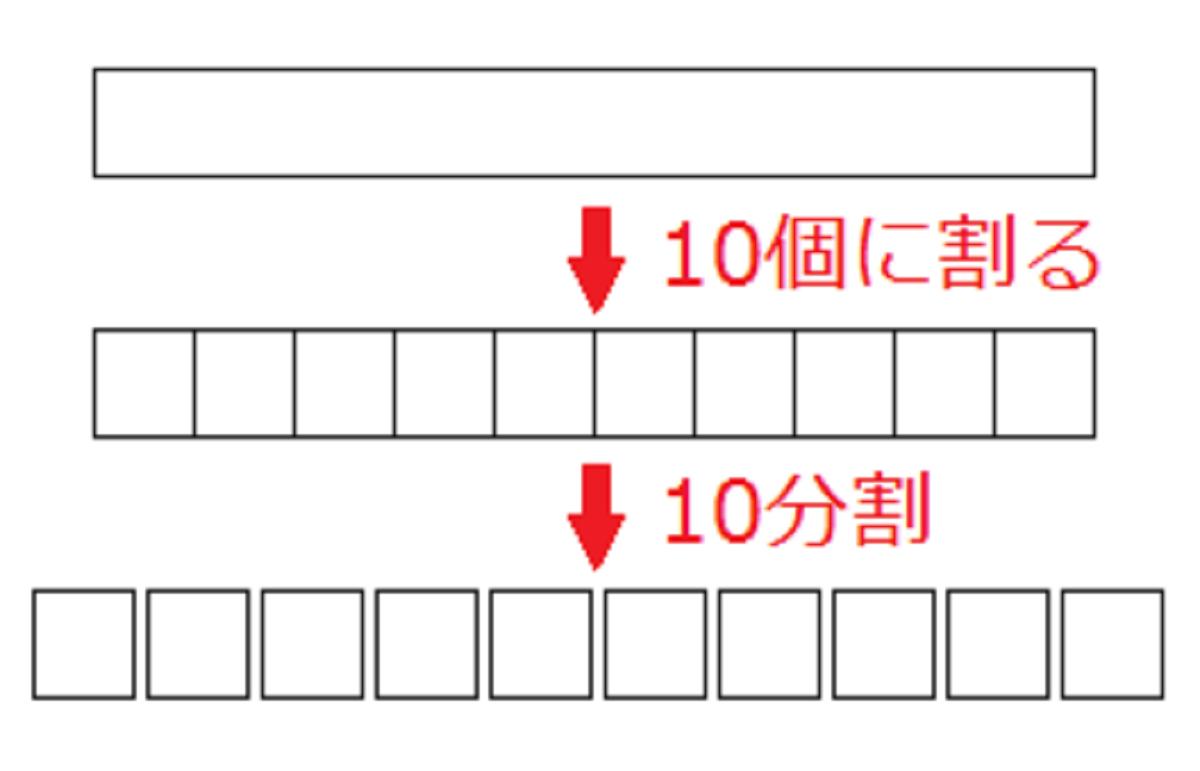 10分割の図示