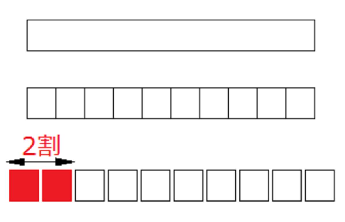 2割と10分割の図示