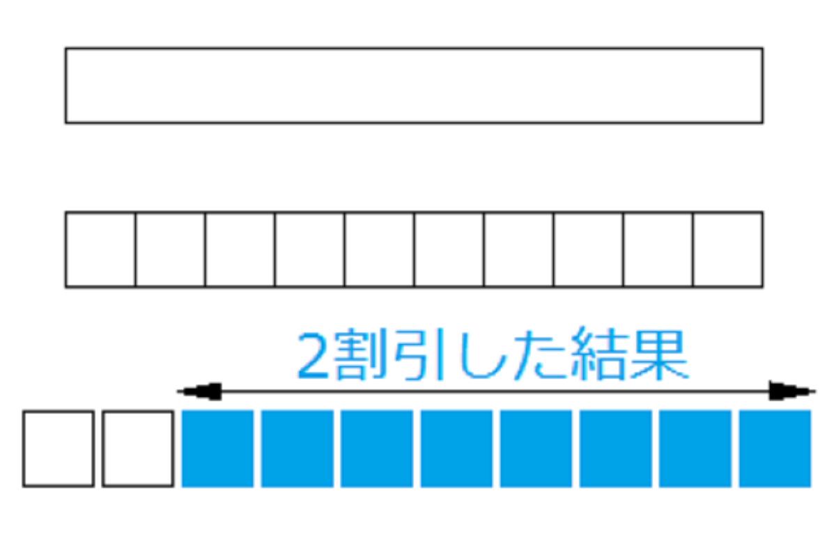 2割引きと10分割の図示