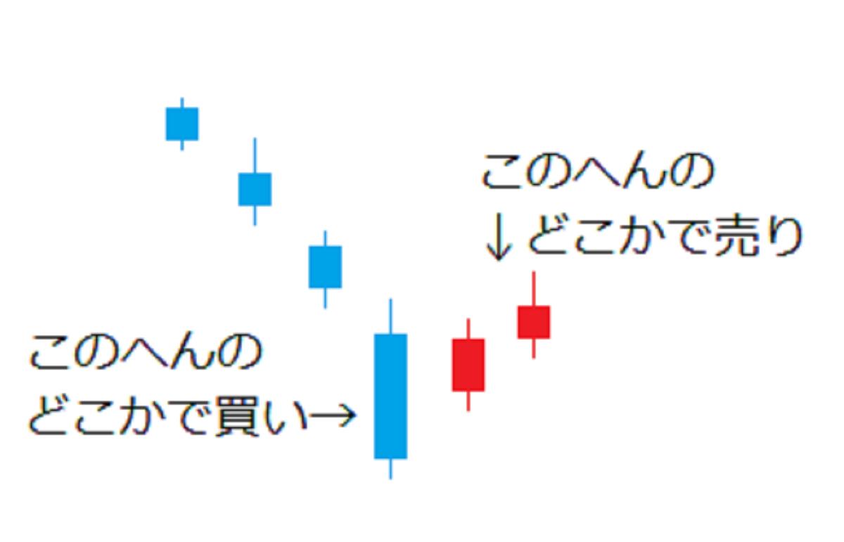 下げから反転するチャート