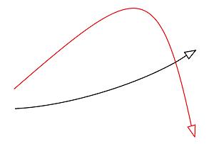 微増・急落する2つのグラフ