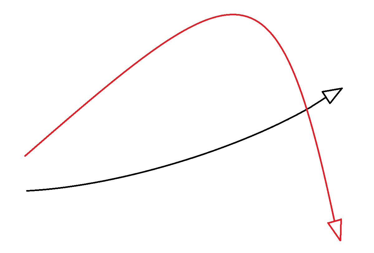 矛盾した方向性を示す2本のグラフ