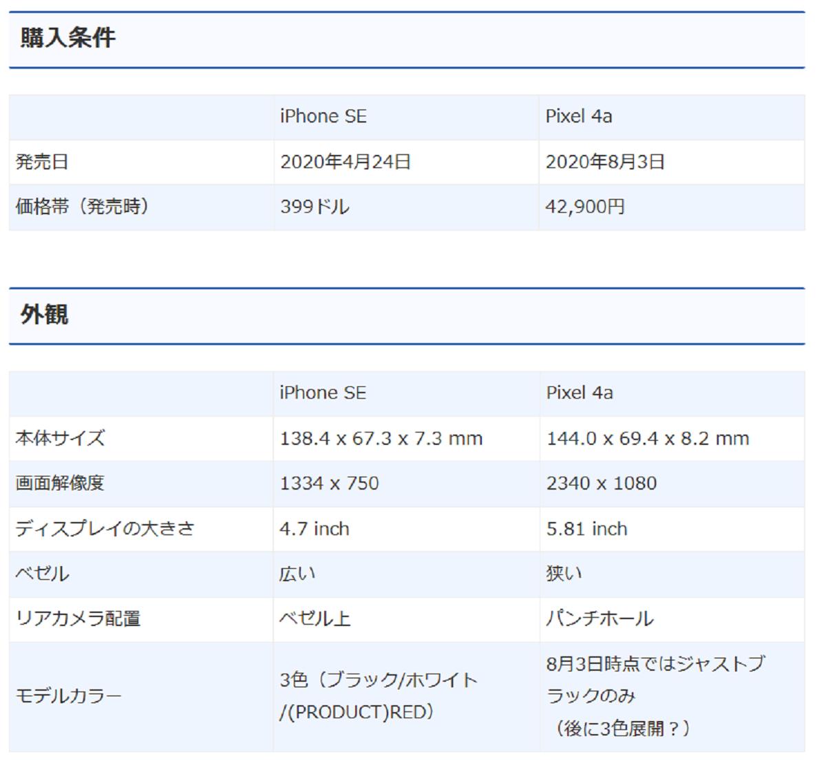ピクセル4aとアイフォンSEの比較表